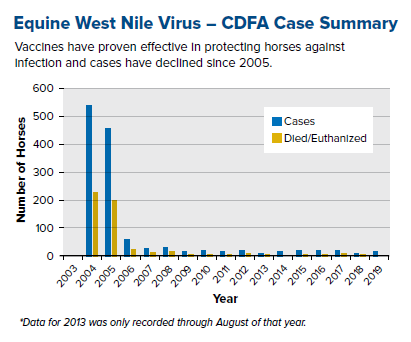 graph of CDFA reported West Nile Virus cases in horses from 2003 to 2019